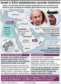POLÍTICA: Acordo de paz Israel-EAU infographic