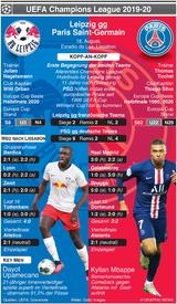 FUSSBALL: Champions League Halbfinale Vorschau – Leipzig v PSG infographic