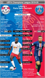 SOCCER: Champions League Semi-final preview – Leipzig v PSG (1) infographic