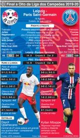 FUTEBOL: Antevisão da meia-final da Liga dos Campeões – Leipzig - PSG (1) infographic