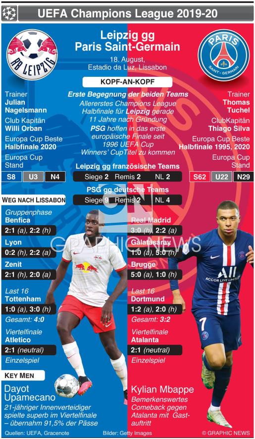 Champions League Halbfinale Vorschau – Leipzig v PSG infographic