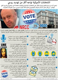 الانتخابات الأميركية: الانتخابات الأميركية تواجه أكثر من تهديد روسي infographic