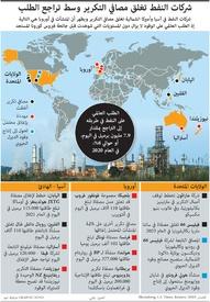 طاقة: شركات النفط تغلق مصافي التكرير وسط تراجع الطلب infographic