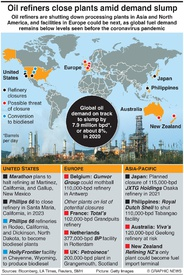 ENERGY: Oil refinery closures infographic