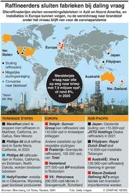 ENERGIE: Sluiting olieraffinaderijen infographic