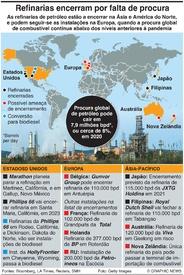 ENERGIA: Refinarias de petróleo encerram infographic