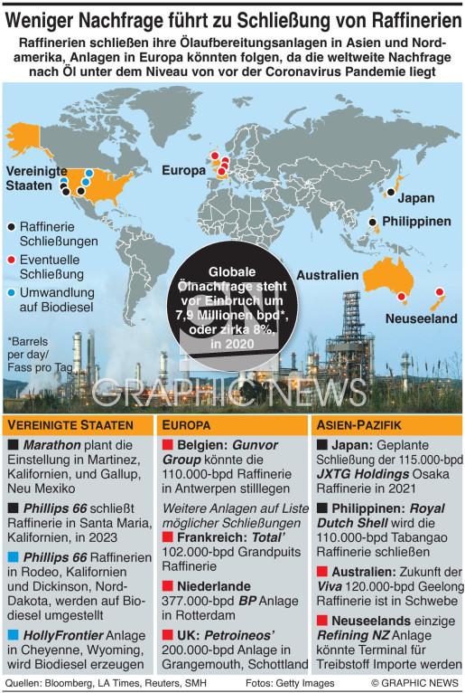 Schließung von Ölraffinerien infographic
