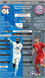 FUSSBALL: Champions League Vorschau Halbfinale – Olympique Lyon v Bayern Munich infographic