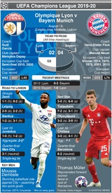 SOCCER: Champions League Semi-final preview – Olympique Lyon v Bayern Munich infographic