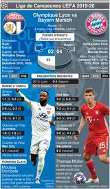 SOCCER: Previo de Semifinal de la Liga de Campeones – Olympique Lyon vs Bayern Munich infographic