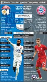 FUTEBOL: Meia-final da Liga dos Campeões – Olympique Lyon - Bayern Munique infographic