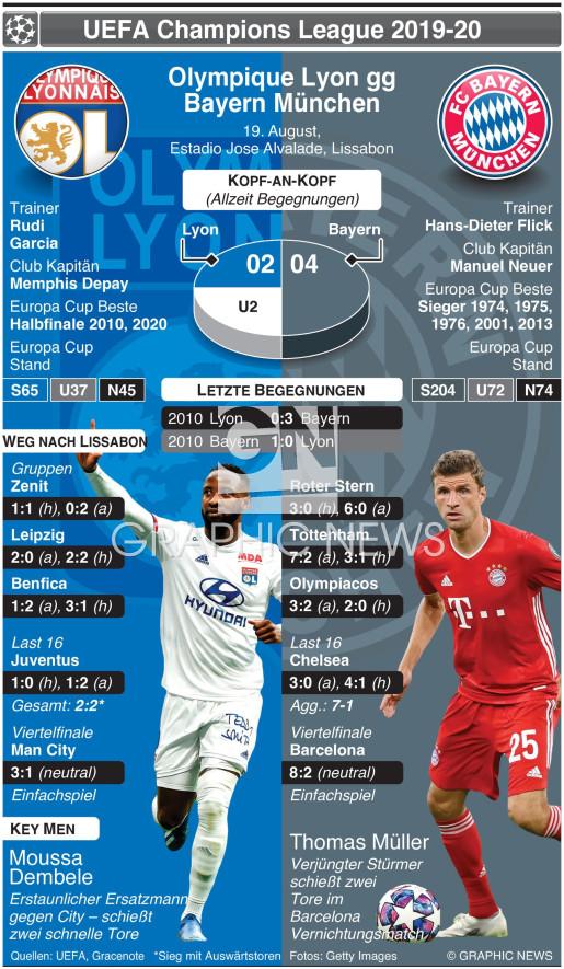 Champions League Vorschau Halbfinale – Olympique Lyon v Bayern Munich infographic