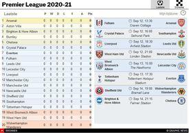 VOETBAL: Engelse Premier League gids 2020-21 interactive (1) infographic