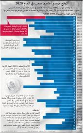 بيئة: توقع موسم أعاصير صعب في العام ٢٠٢٠ infographic