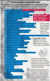 MILIEU: Dubbelzwaar orkaanseizoen infographic
