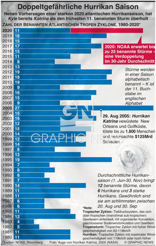 Doppelt gefährliche Hurrikansaison infographic