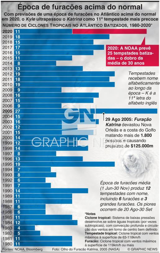Época de furacões acima do normal infographic