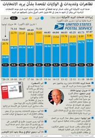 الانتخابات الأميركية: تظاهرات في الولايات المتحدة بشأن بريد الانتخابات infographic