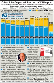 U.S.WAHL: US Post  factbox infographic