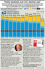 U.S. ELECTION: U.S. Postal Service factbox infographic