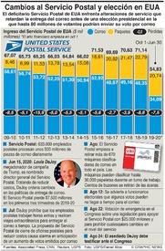 ELECCIÓN EN EUA: Servicio Postal de EUA infographic