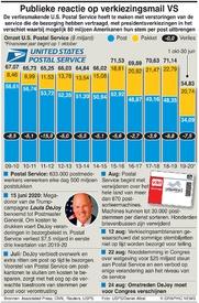 AMERIKAANSE VERKIEZING: U.S. Postal Service factbox infographic
