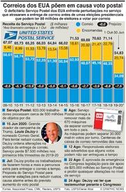 ELEIÇÕES NOS EUA: Problemas do Serviço Postal dos EUA infographic