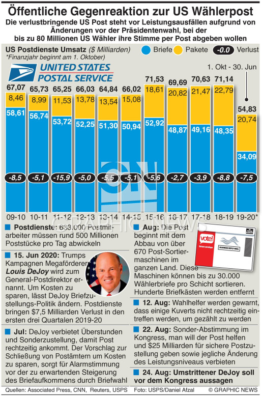 US Post  factbox infographic