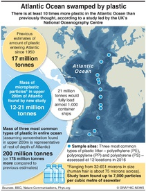ENVIRONMENT: Atlantic Ocean plastic infographic