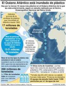 AMBIENTE: Plástico en el Océano Atlántico infographic