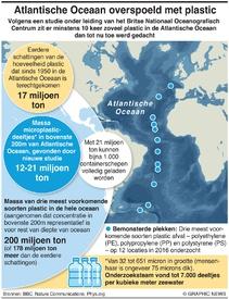 MILIEU: Plastic in Atlantische Oceaan infographic