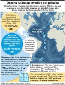AMBIENTE: Plástico no oceano Atlântico infographic