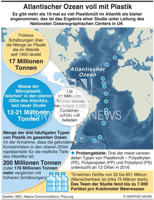 Atlantischer Ozean voll mit Plastikmüll infographic