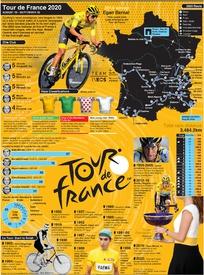 CYCLING: Tour de France 2020 wallchart infographic