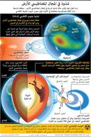 فضاء: شذوذ في المجال المغناطيسي للأرض infographic