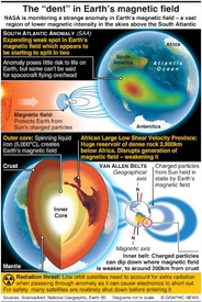 "SPACE: The ""dent"" in Earth's magnetic field infographic"