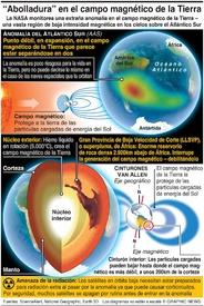 """ESPACIO: La """"abolladura"""" en el campo magnético de la Tierra infographic"""