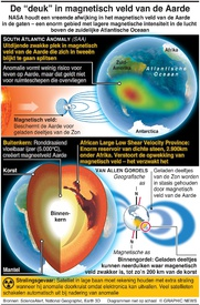 """RUIMTEVAART: De """"deuk"""" in magnetisch veld van de Aarde infographic"""