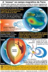 """ESPAÇO: A """"mossa"""" no campo magnético da Terra infographic"""