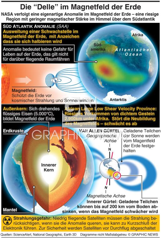 """Die """"Delle"""" im Magnetfeld der Erde infographic"""