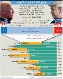 الانتخابات الأميركية: ارتفاع كلفة الانتخابات الأميركية infographic