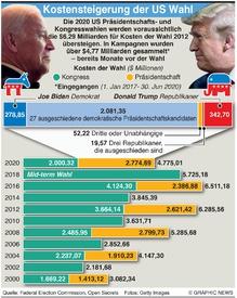 U.S. WAHL: Kostensteigerung der US Wahlen infographic