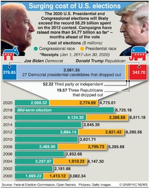 U.S. ELECTION: Rising costs of U.S. elections infographic