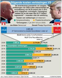 VERKIEZINGEN VS: Stijgende kosten verkiezingen VS infographic