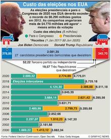 ELEIÇÕES NOS EUA: Custos crescentes das eleições infographic