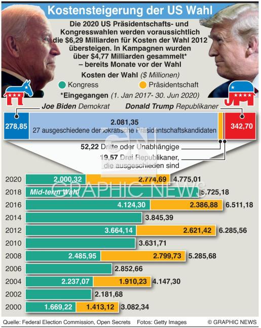 Kostensteigerung der US Wahlen infographic