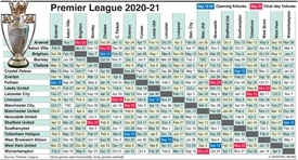 Soccer English Premier League Guide 2020 21 Interactive 1 Infographic