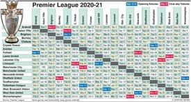 SOCCER: English Premier League fixtures 2020-21 infographic