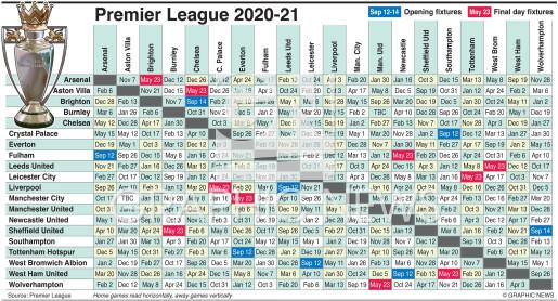 Soccer English Premier League Fixtures 2020 21 Infographic