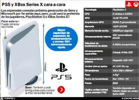 JUEGOS: Las consolas PS5 y XBox Series X cara a cara (3) Interactivo infographic